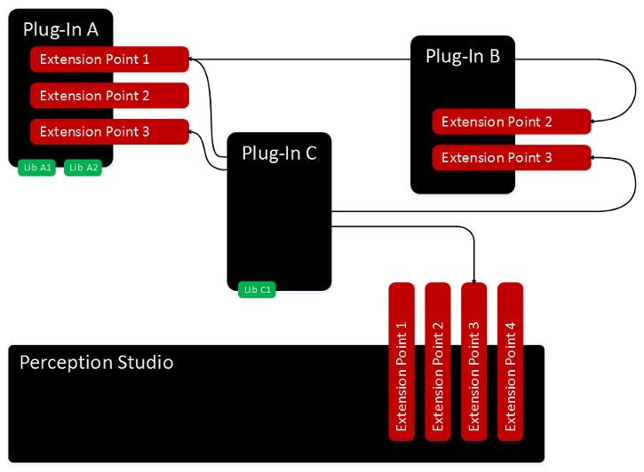 Perception Studio based on a plug-n system.
