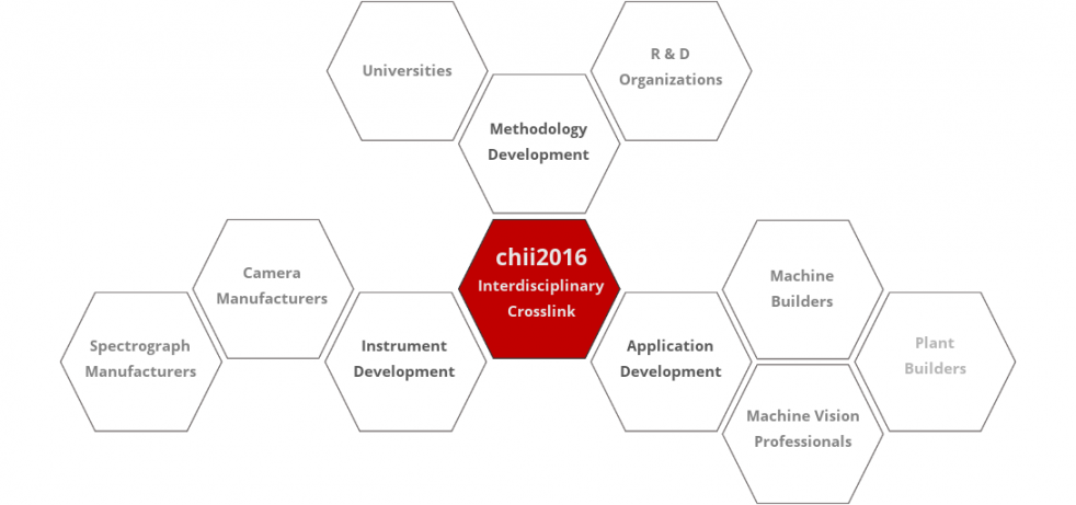 chii2016 - Interdisciplinary crosslink - Hyperspectral Imaging