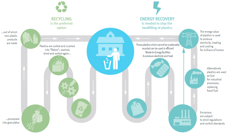 Why Plastic Recycling