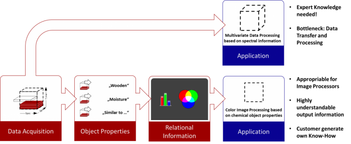 Chemical Color Imaging vs. Hyperspectral Imaging